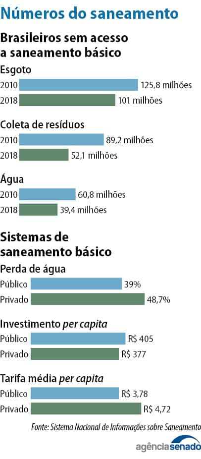 Novo marco legal do saneamento básico garantirá serviços de água e esgoto a 90% da população