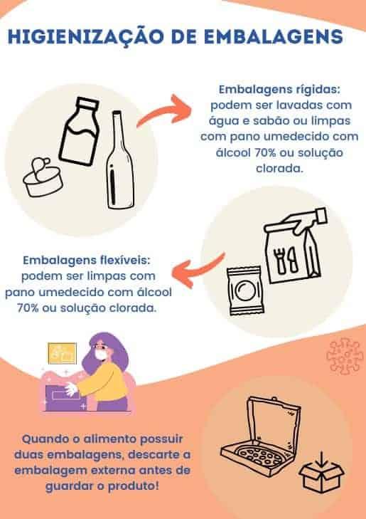 Não descuide da higienização dos alimentos e embalagens